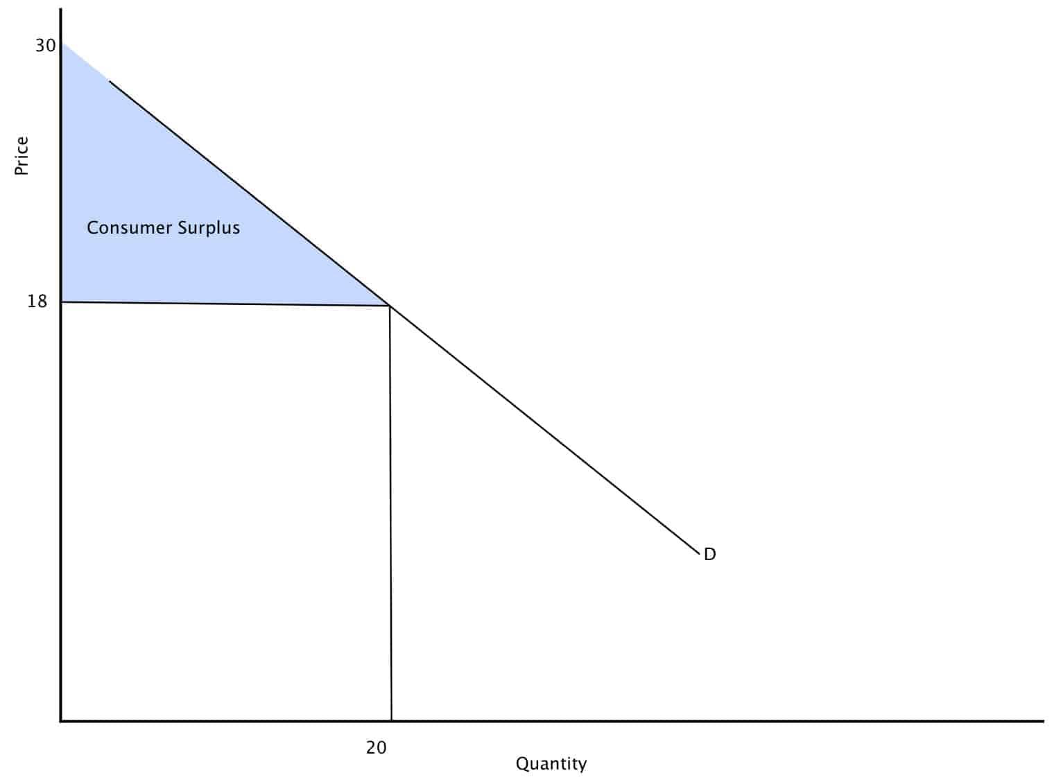 alternative method to measure consumer surplus