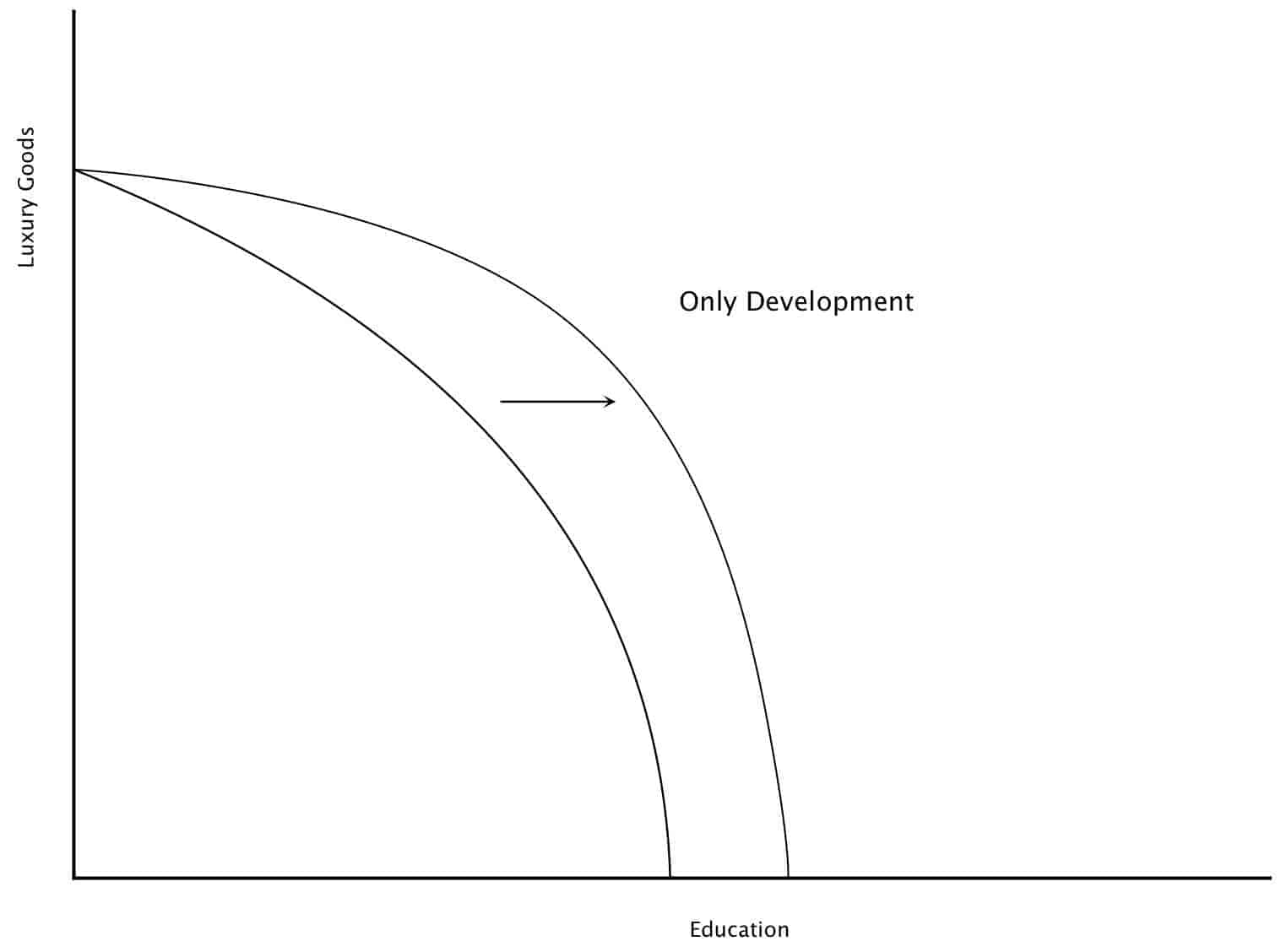 difference between economic growth and economic development Community development versus economic development  the table below gives a summary overview of the difference between community development and economic development.