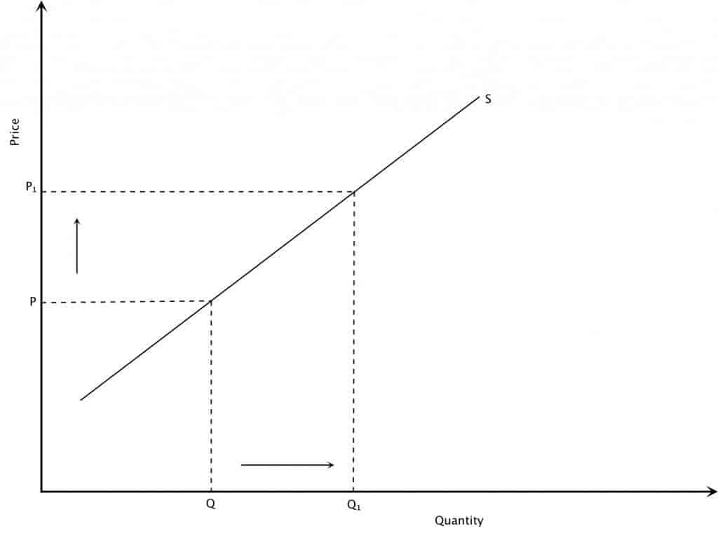 how to find supply curve