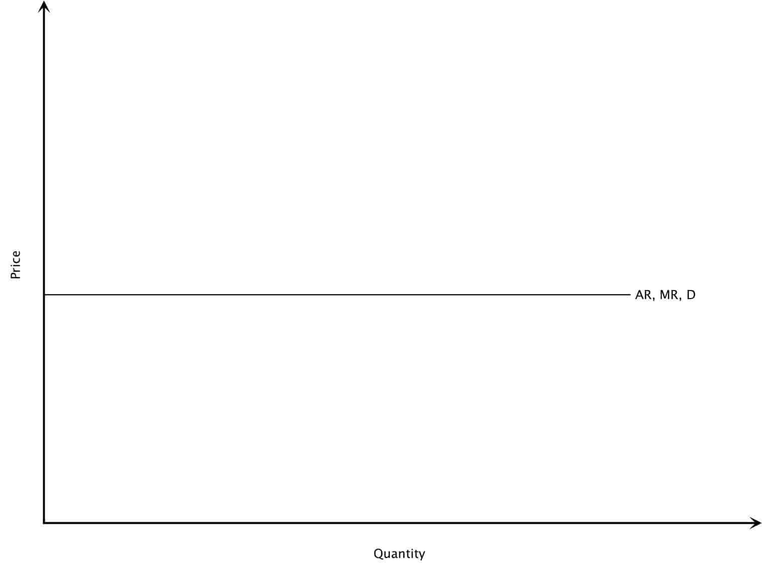 Average Marginal Revenue Curve for Perfect Competition