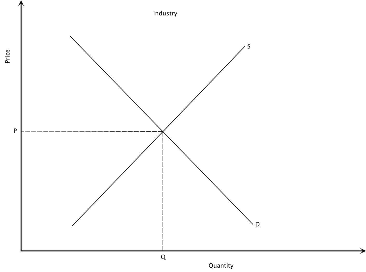 perfect competition short run industrial equilibrium