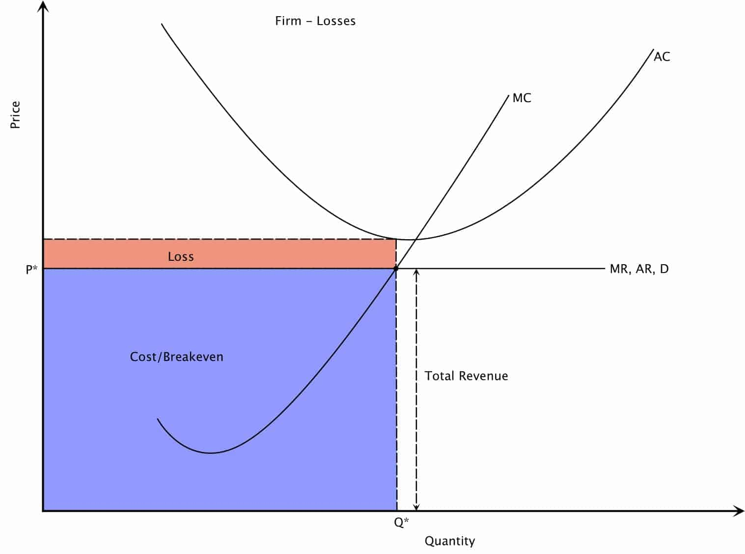 Perfect Competition Short Run Equilibrium Loss Making Firm Graph