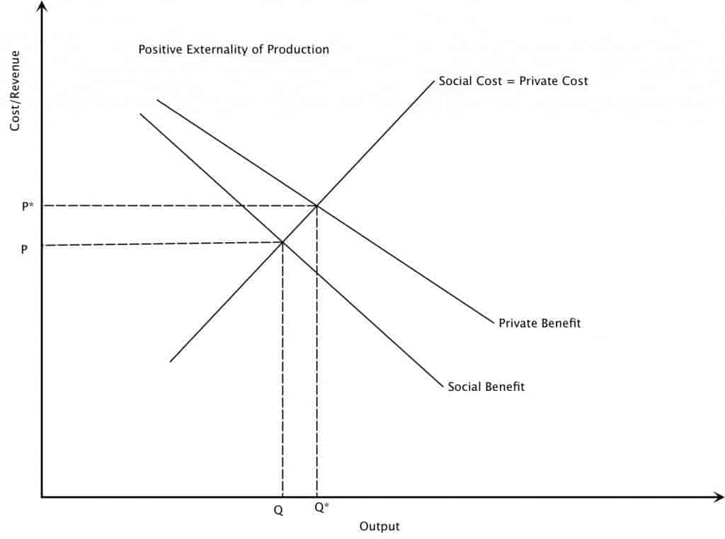 positive production externality examples An oft-used example of a positive externality in economics is in the production of  fruit trees and beekeeping the growers of fruit trees provide a.