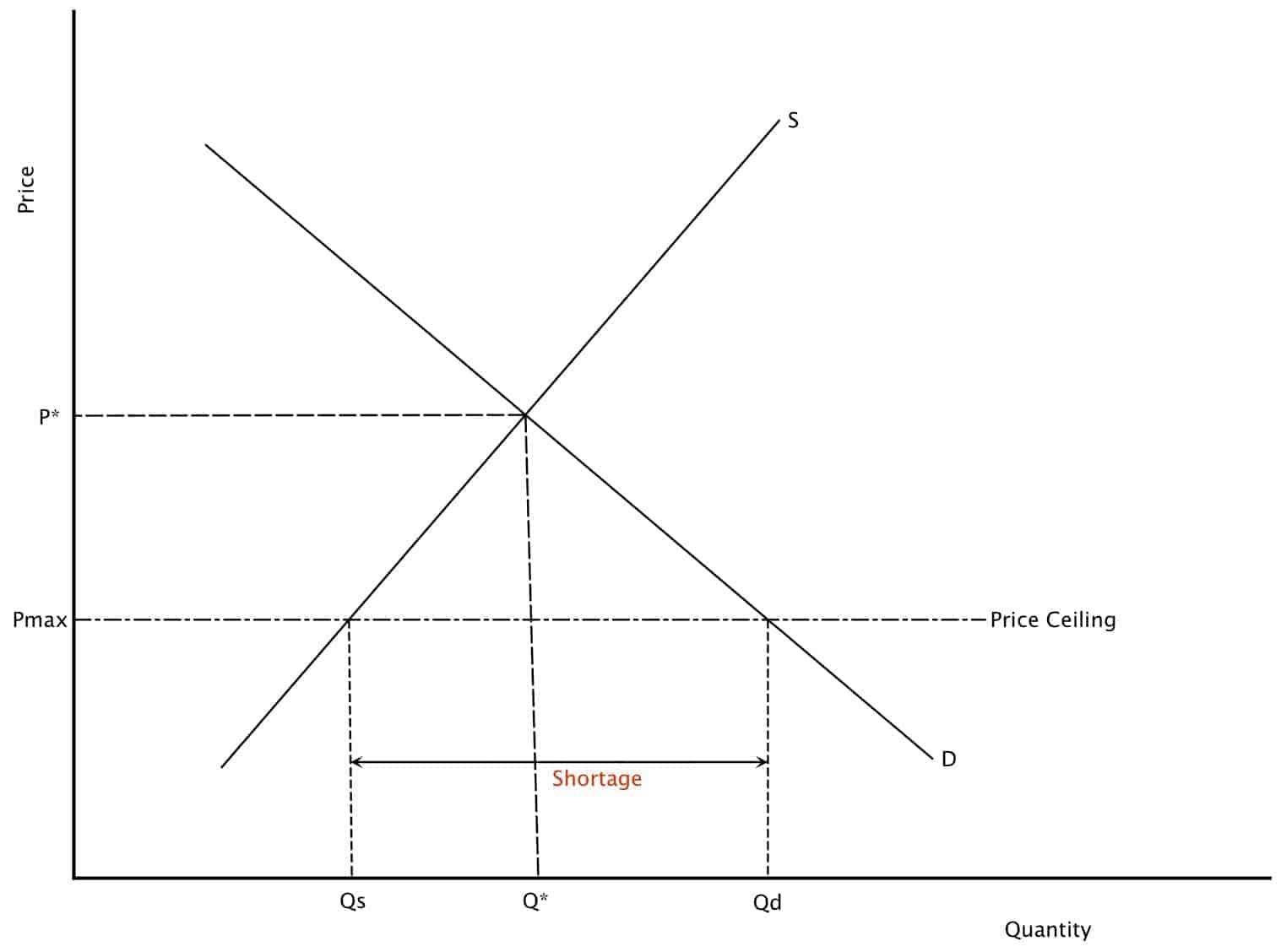 Price Control - Price Ceiling | Intelligent Economist