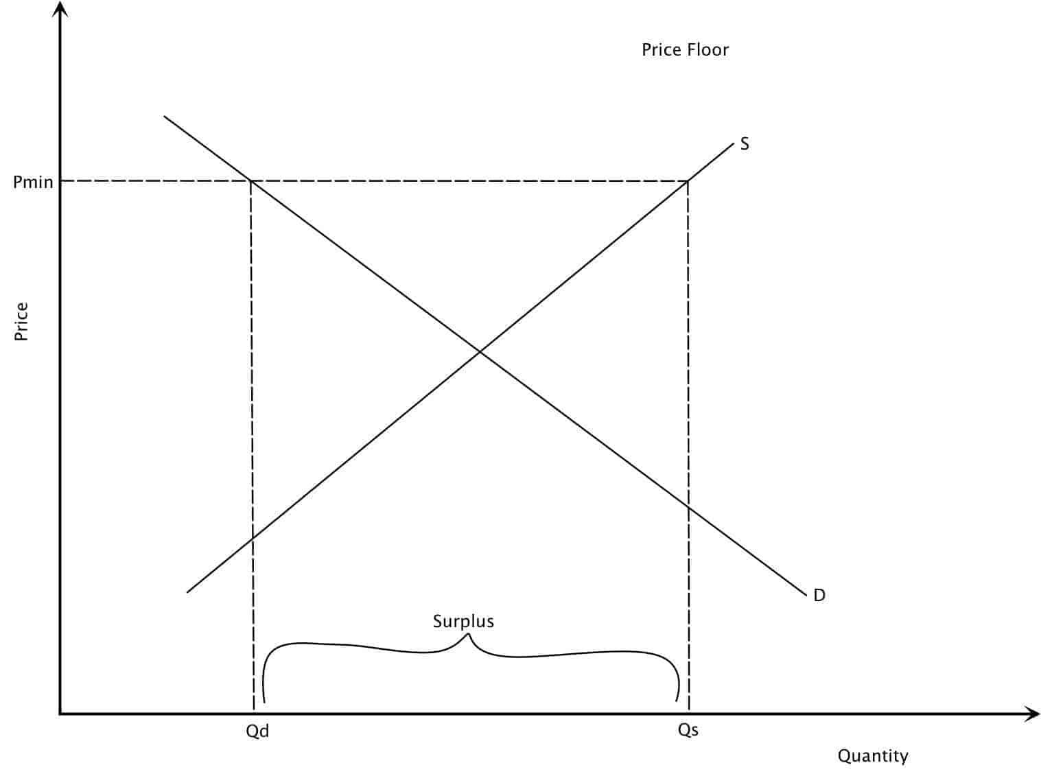 A Price Floor Diagram