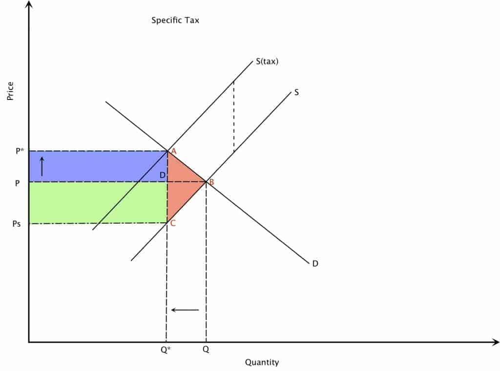 Specific Tax