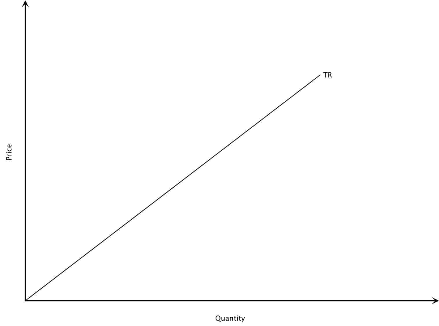 Total Revenue Curve for Perfect Competition