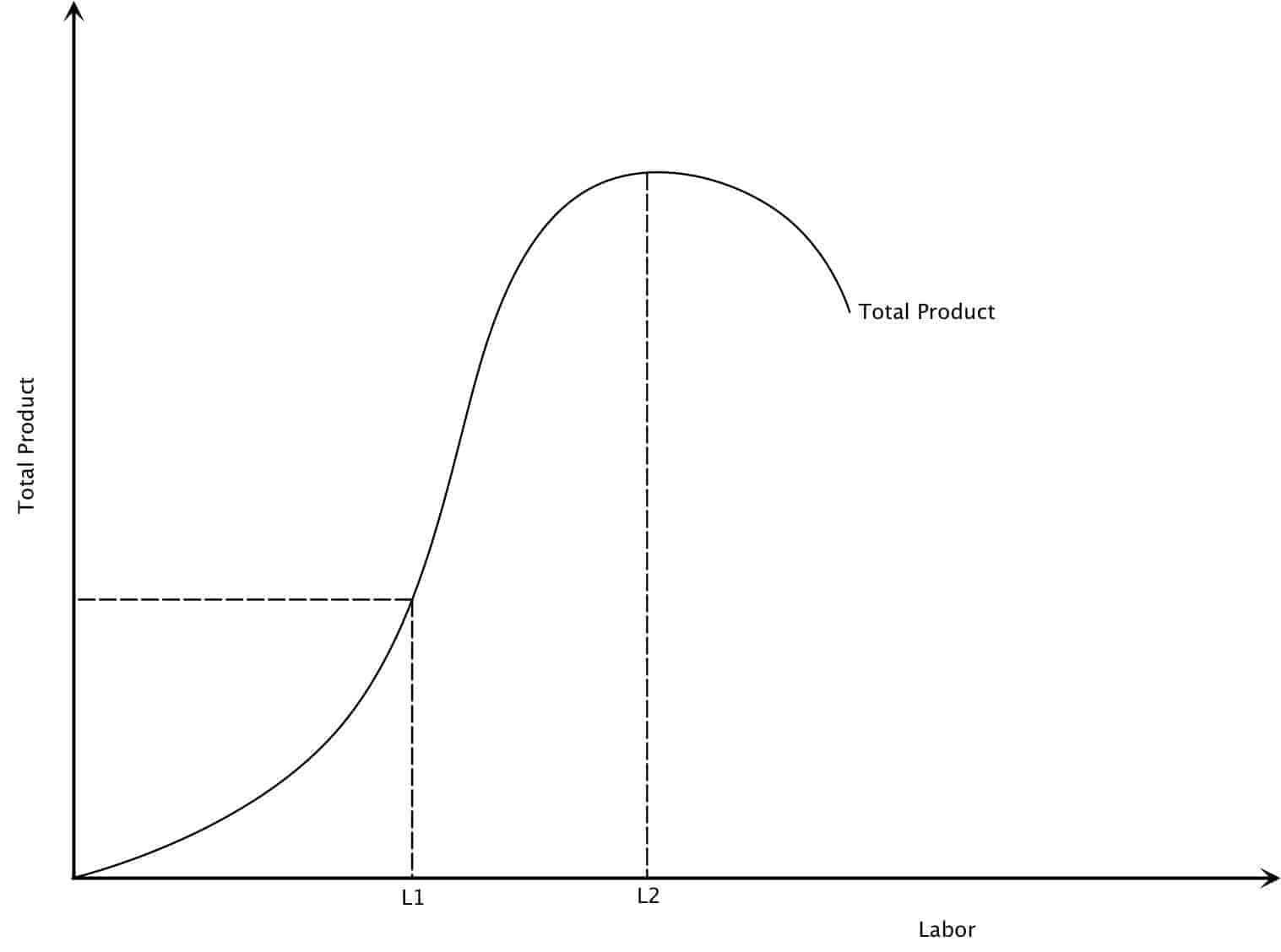 total product curve Best answer: the total product (or total physical product) of a variable factor of production identifies what outputs are possible using various levels of.