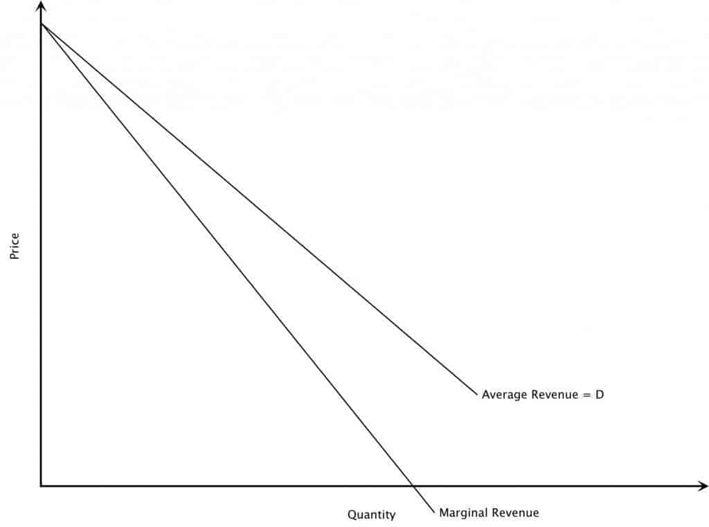 average revenue and marginal revenue