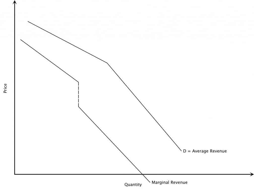 Oligopoly Average & Marginal Revenue Curve