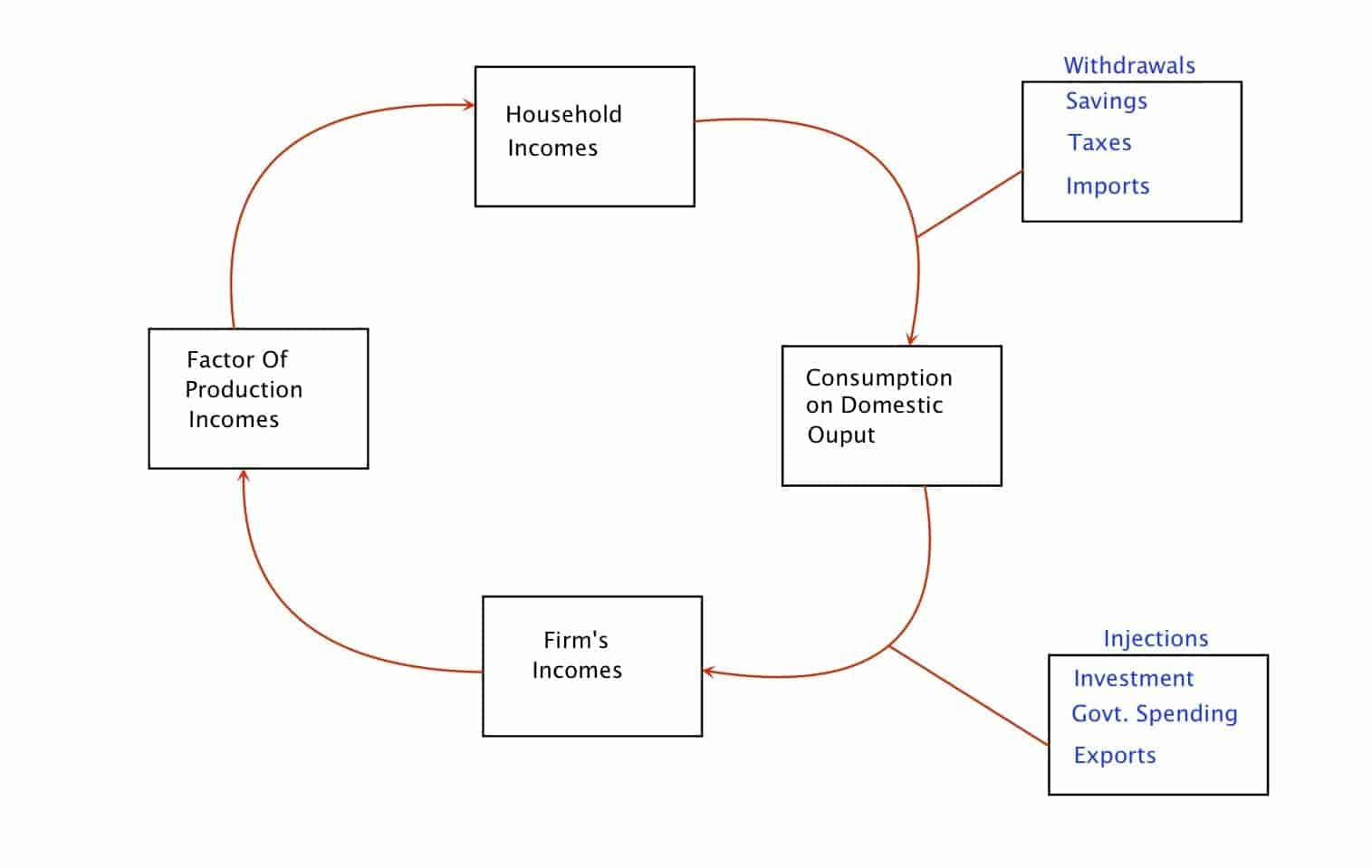 the circular flow of income and The circular flow of income the five-sector circular flow model describes the operation of the economy and the linkages  circular flow of income.