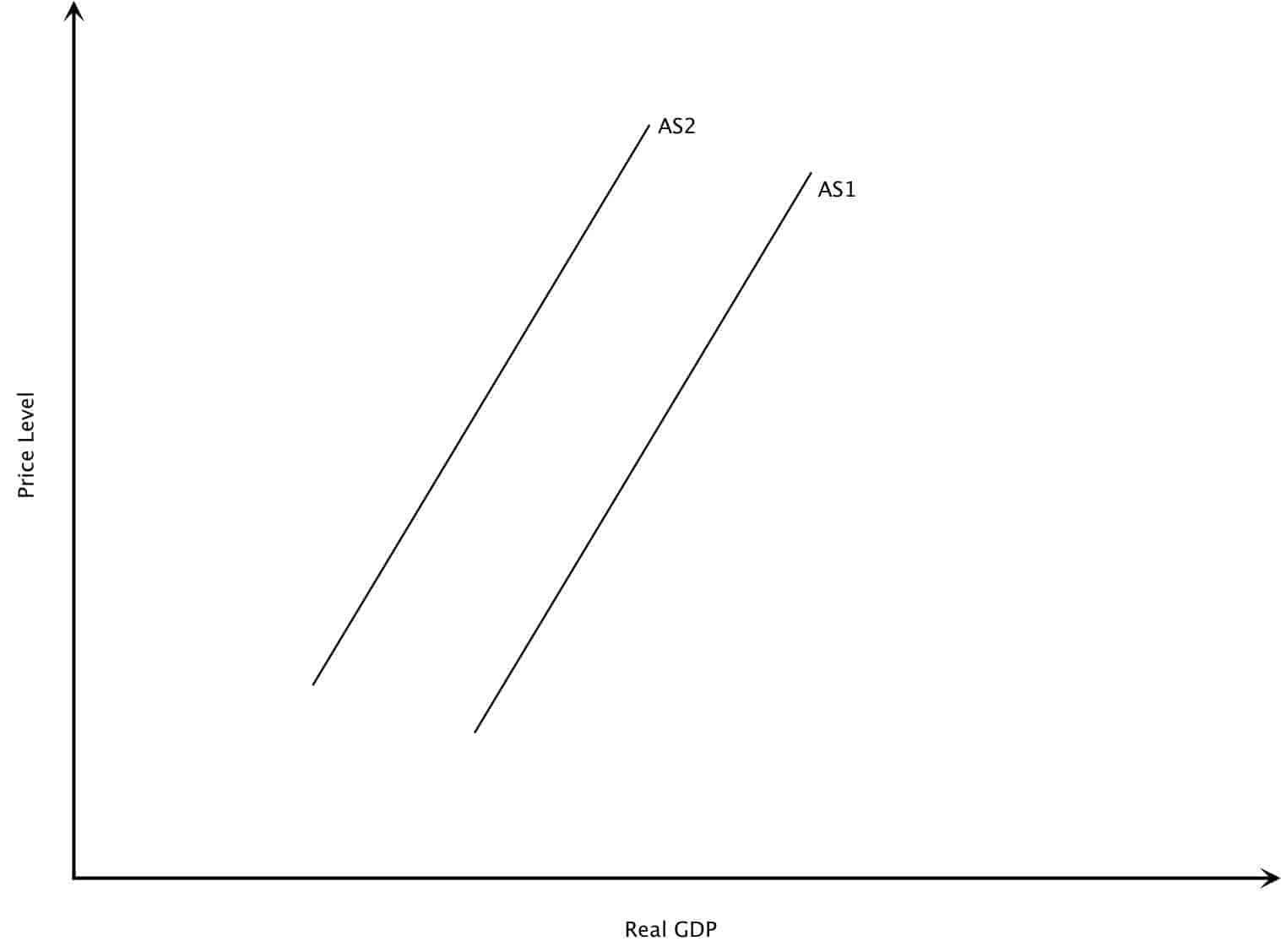 Decrease in Aggregate Supply Graph