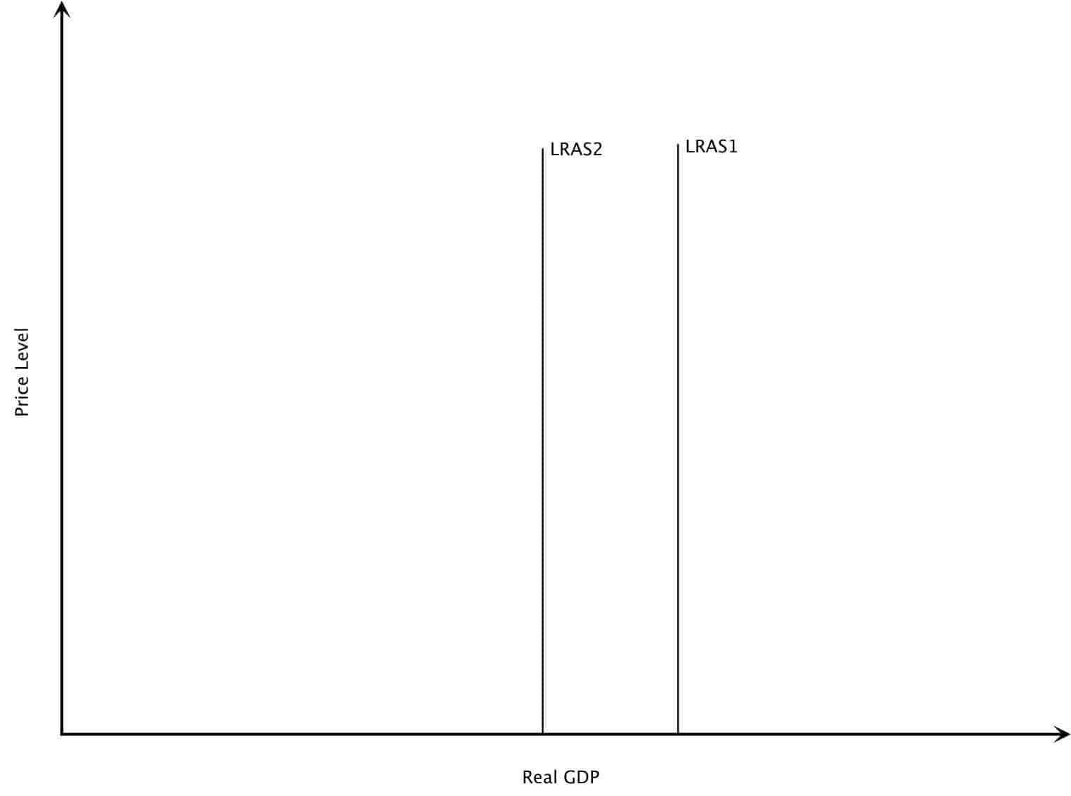 Decrease in Long Run Aggregate Supply Graph