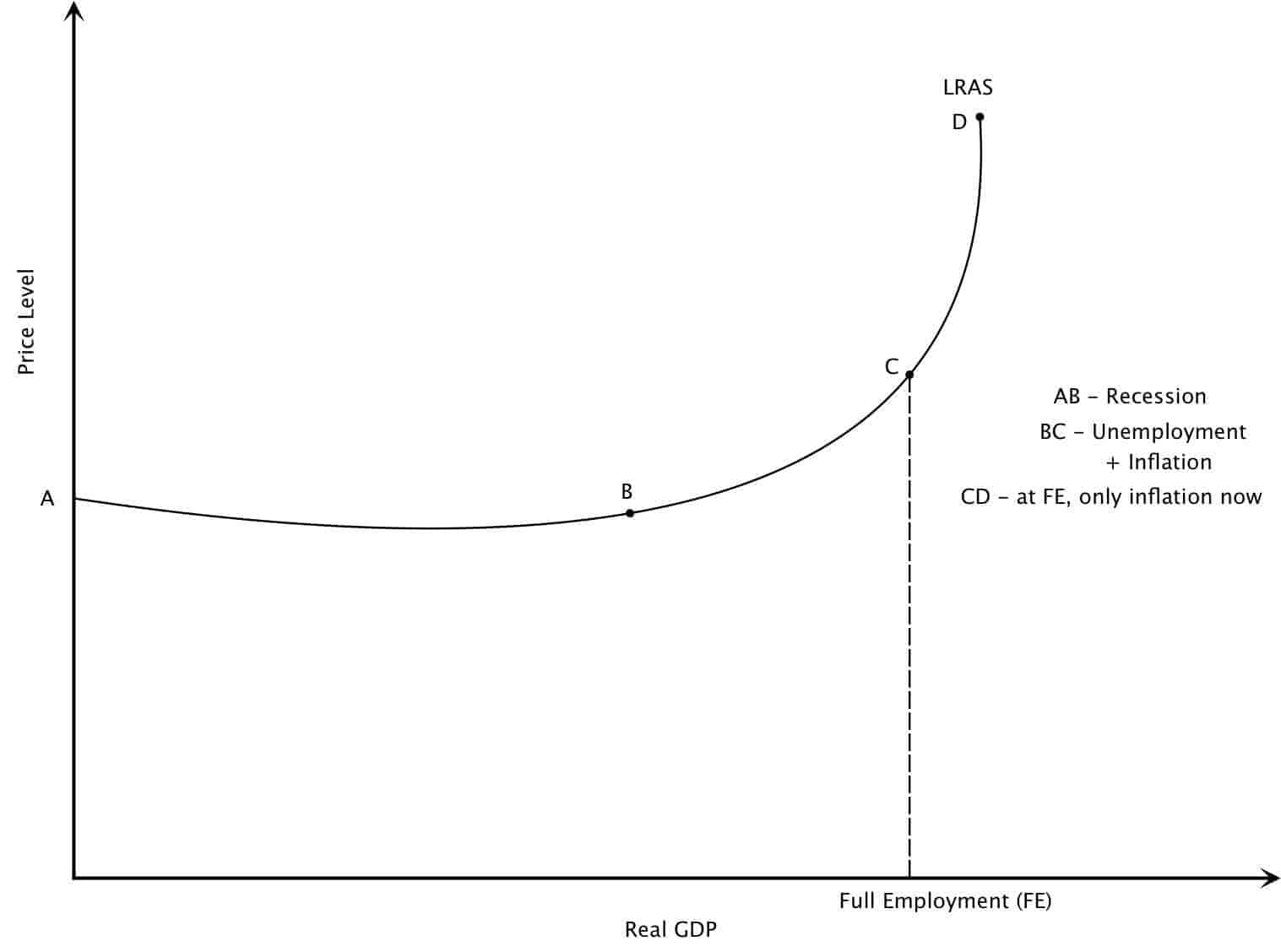 Keynesian Long Run Average Supply Graph