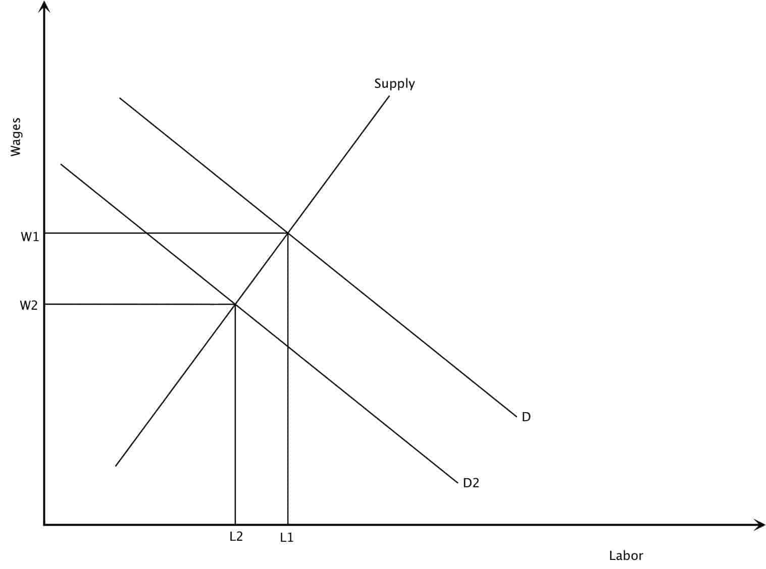 Monetarist Labor Market Graph