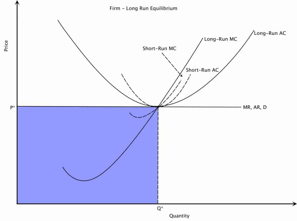 Perfect Competition Long Run Equilibrium Graph