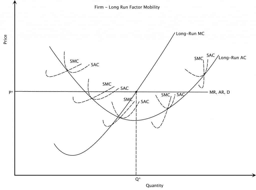 Perfect Competition Long Run Factor Mobility