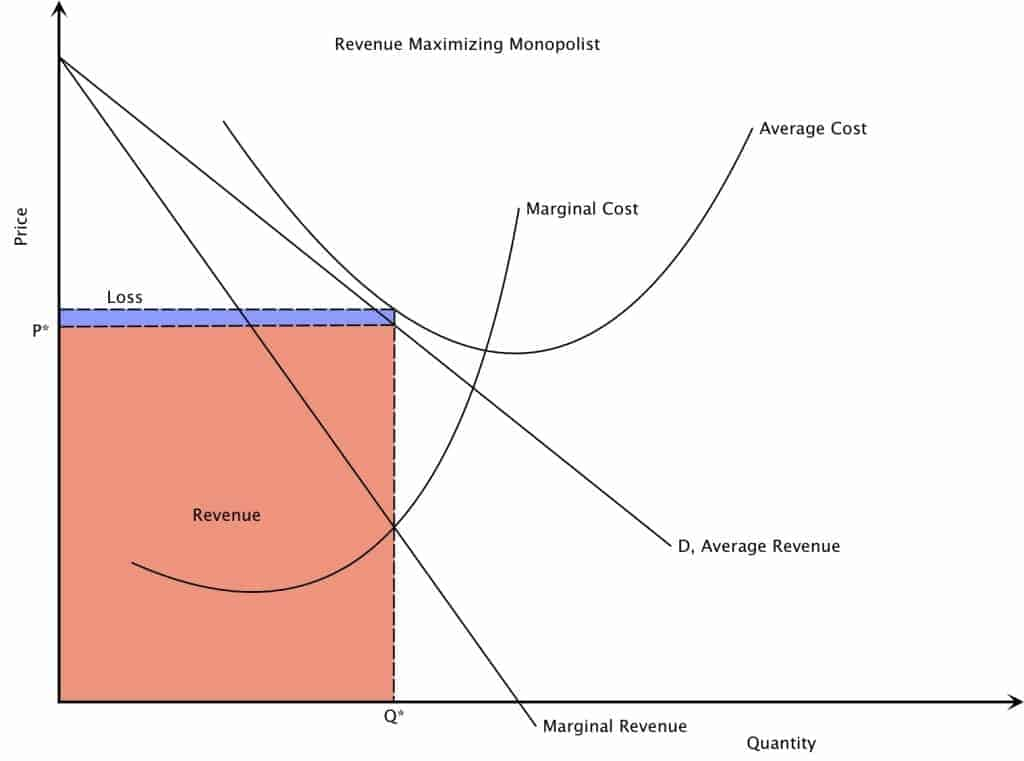 A Loss Making Monopoly Market Structure Graph