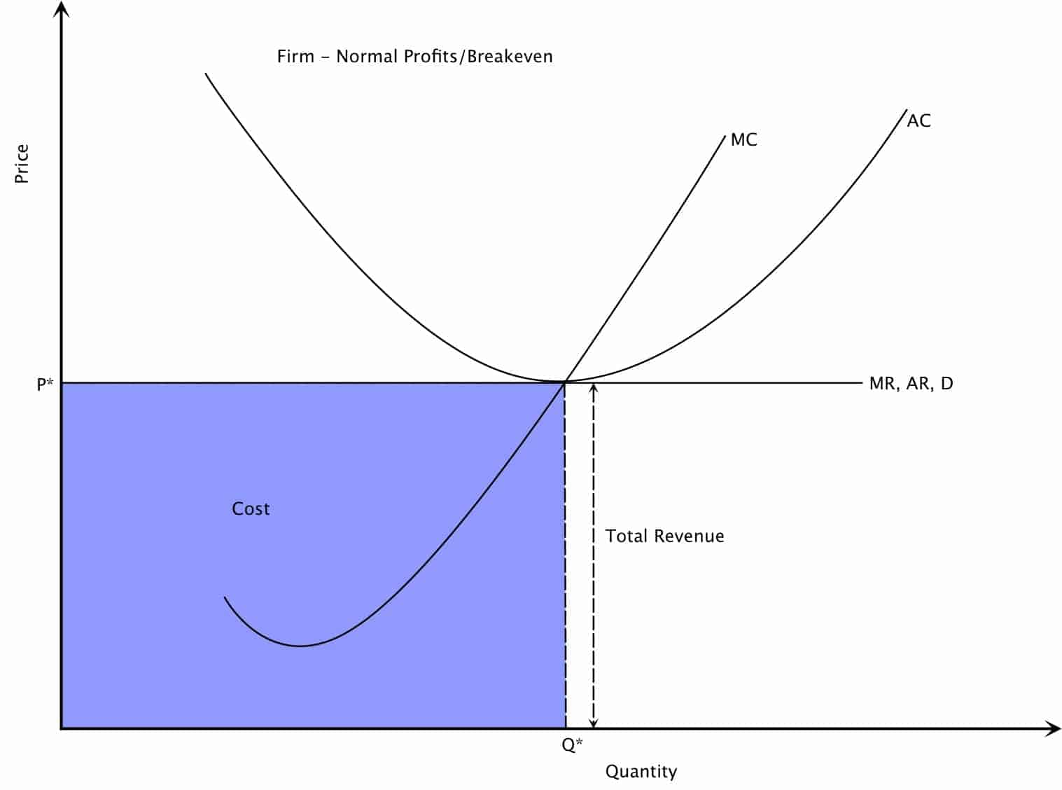 Resulting in Normal Profits for Every Firm