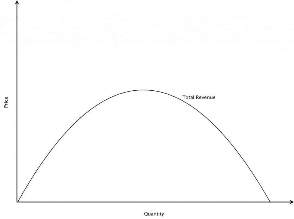 total revenue curve