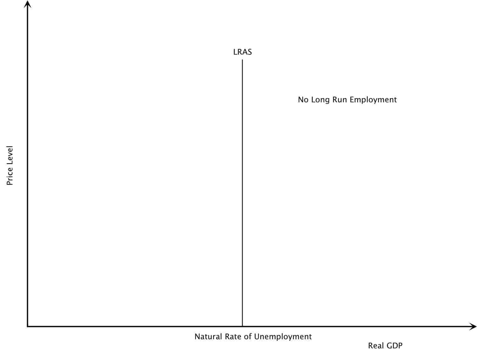 Monetarist Long Run Average Supply Graph