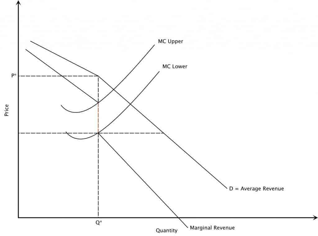 The Kinked Demand (Non-Collusive Oligopoly) Graph