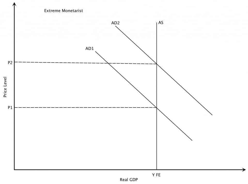Increase in Aggregate Demand Extreme Monetarist Case Graph