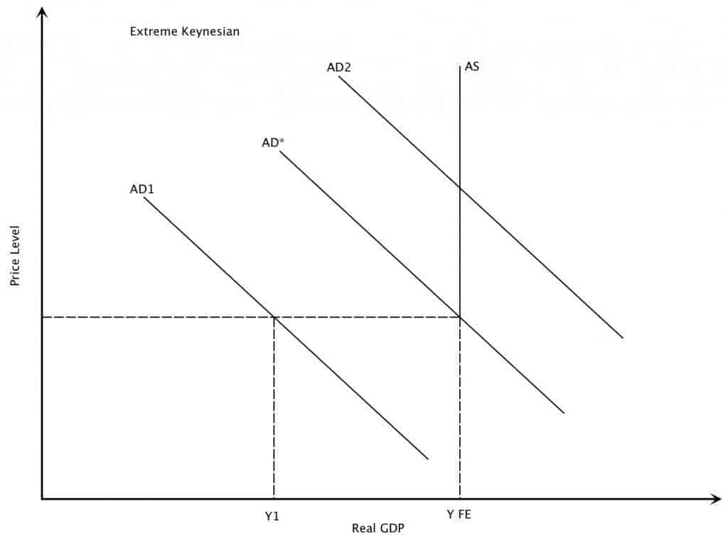 Increase in Aggregate Demand Extreme Keynesian Case Graph
