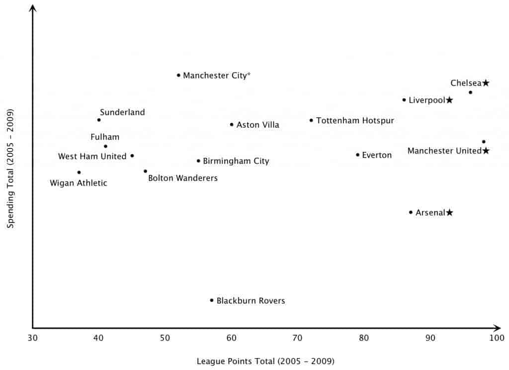 Relationship between spending and success in the epl