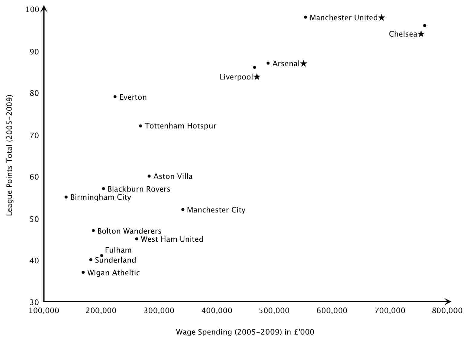 Footballer's Wages