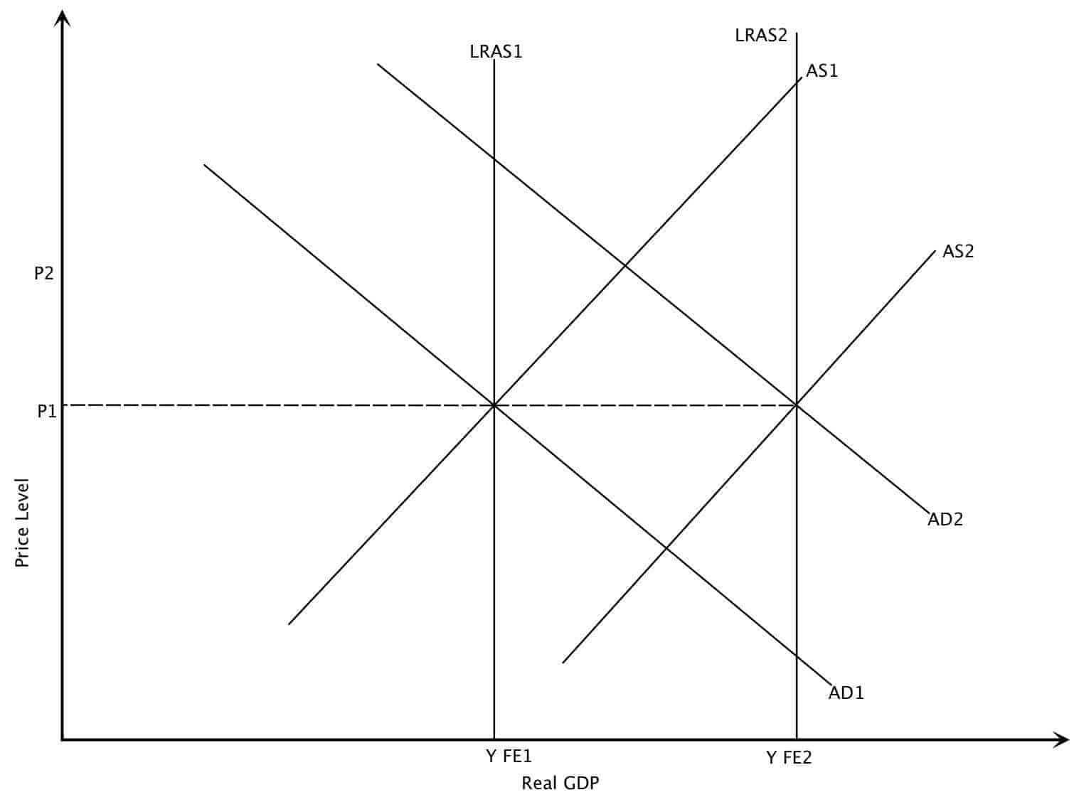 how to draw aggregate demand