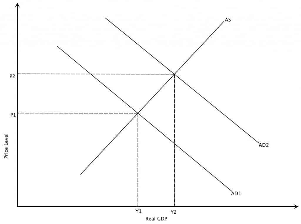 Increase inAggregate Demand Intermediate Case Graph