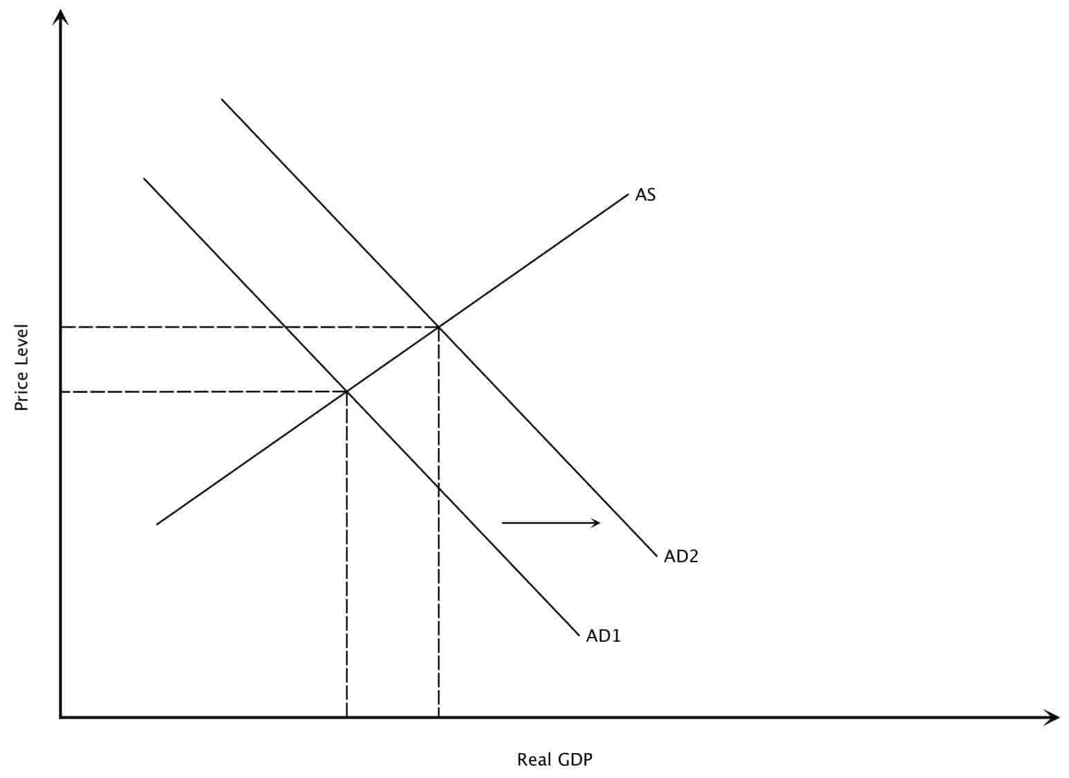 The Demand-Pull Inflation (Explained With Diagram)