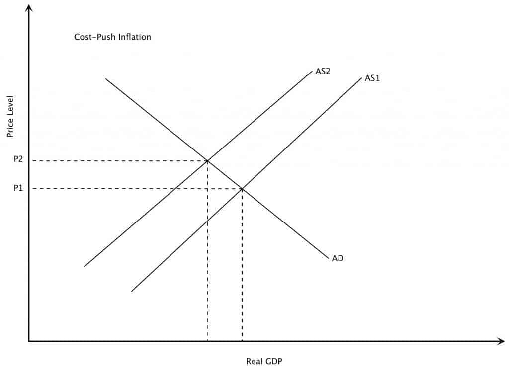 Cost-Push Inflation Graph