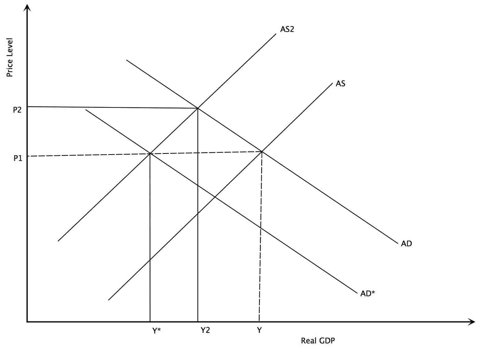 What are the factors and implications of inflation/high prices? How do you deal with it?