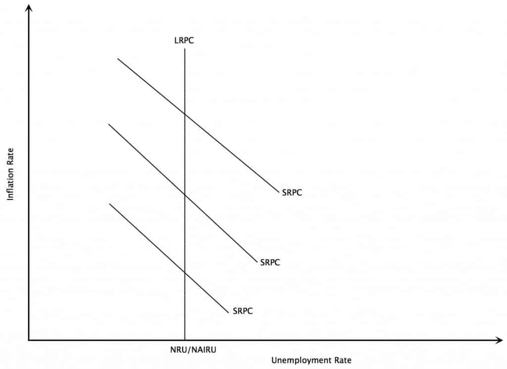 Long Run Phillips Curve Diagram