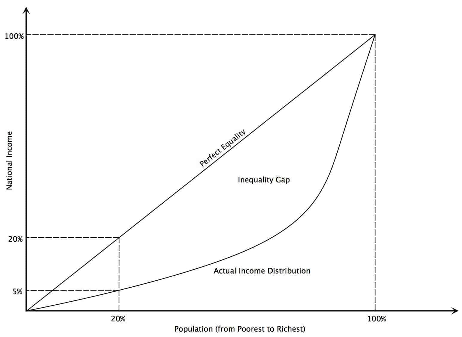 lorenz curve and gini coefficient relationship goals