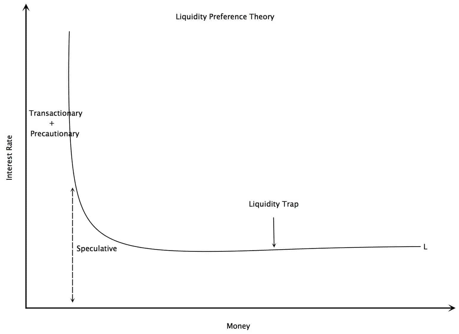 Liquidity Preference Theory diagram