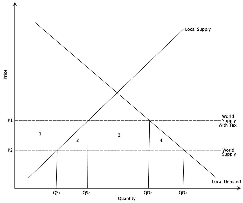 Effect of Tariffs Diagram
