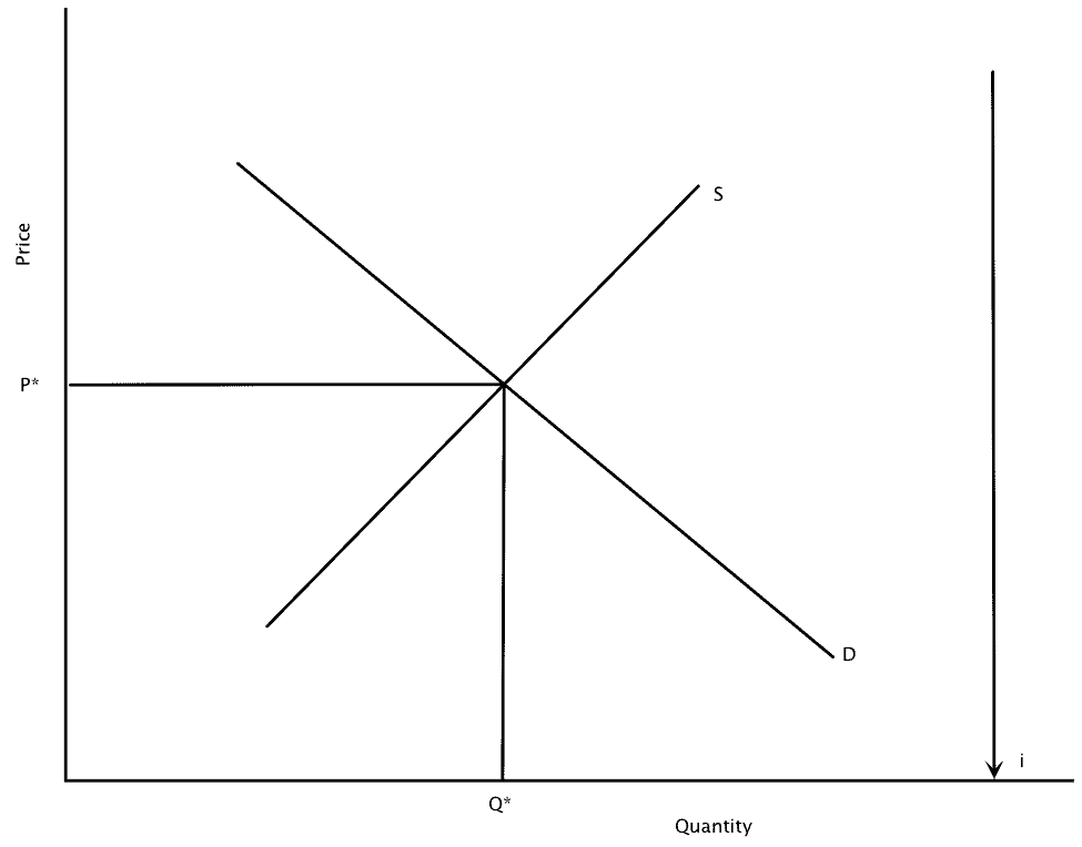 Demand and Supply of bonds graph