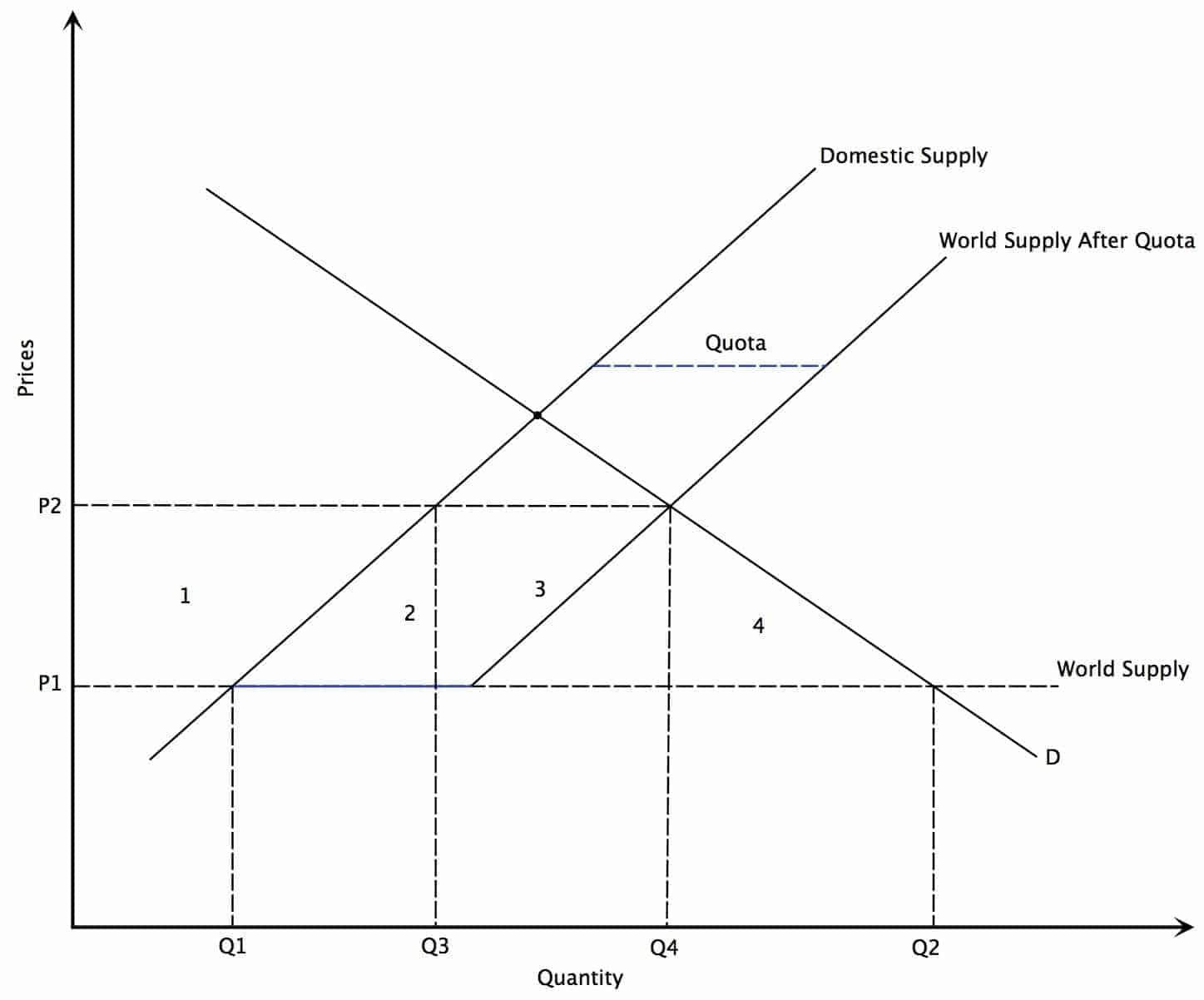 quota diagram - photo #18
