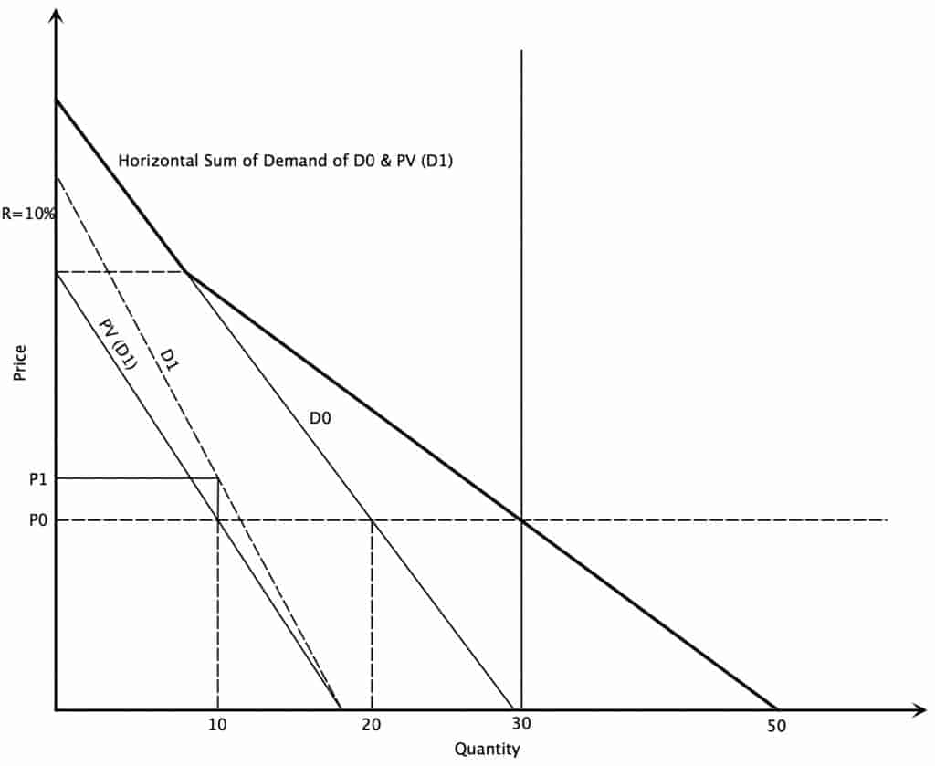 sum of the present value of demand for oil over multiple periods of time.