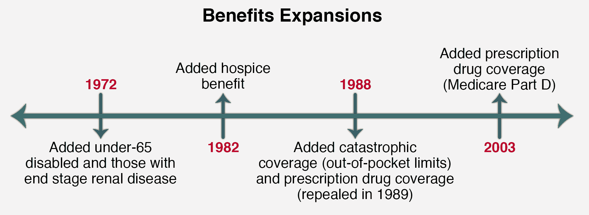 Medicare Benefit Expansion