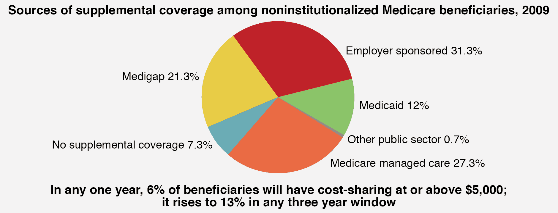 Medicare sources of supplemental coverage