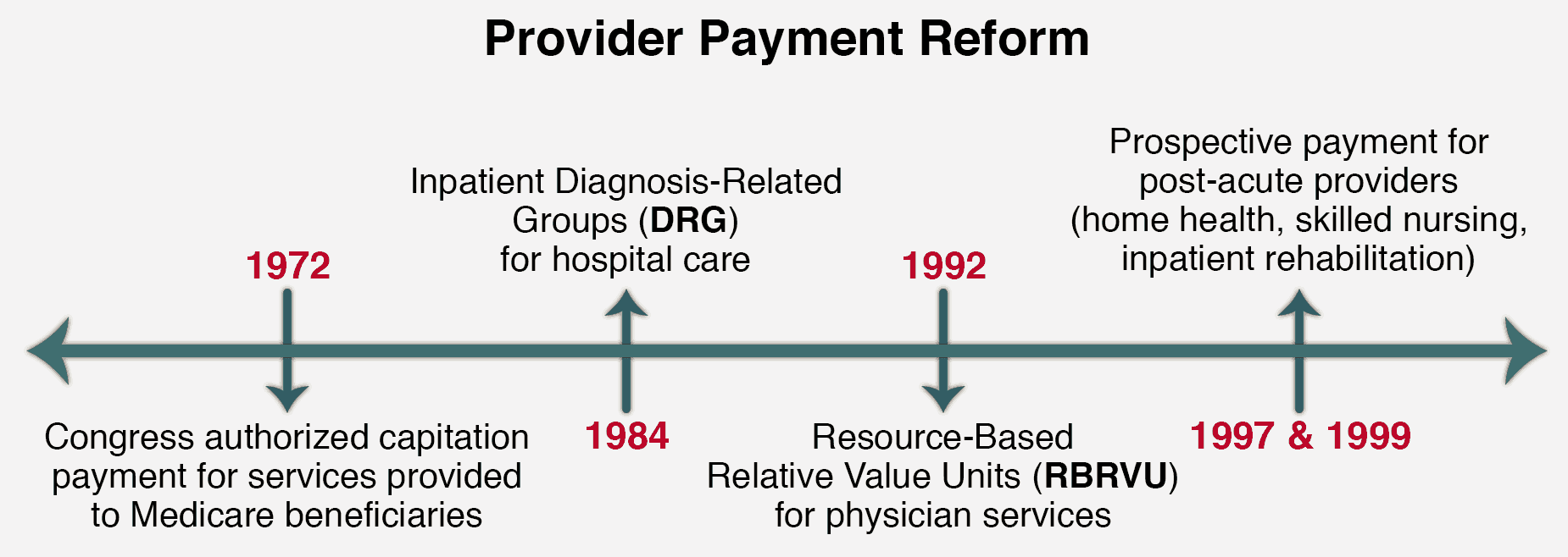 provider payment reform