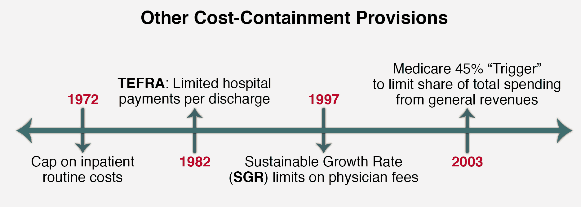 Medicare Cost Provisions
