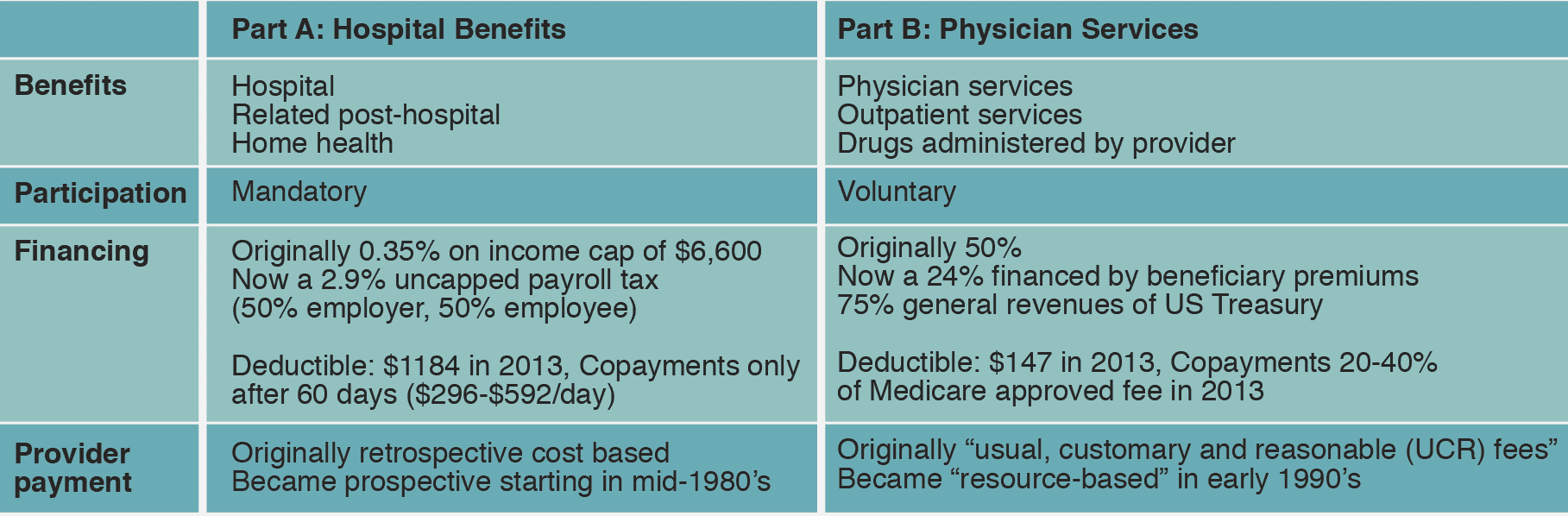 Traditional Medicare (Part A & B)
