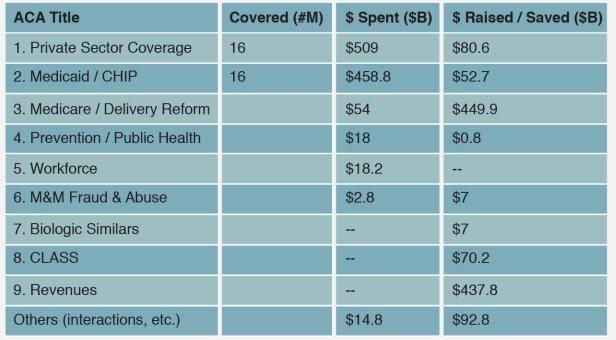 ACA Financing