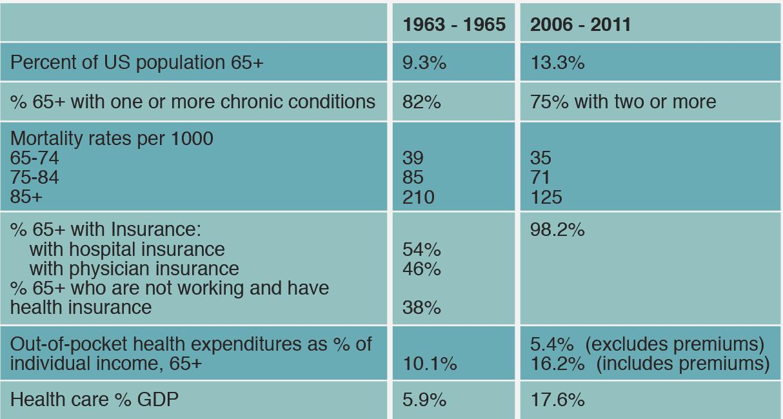 Impact of Medicare