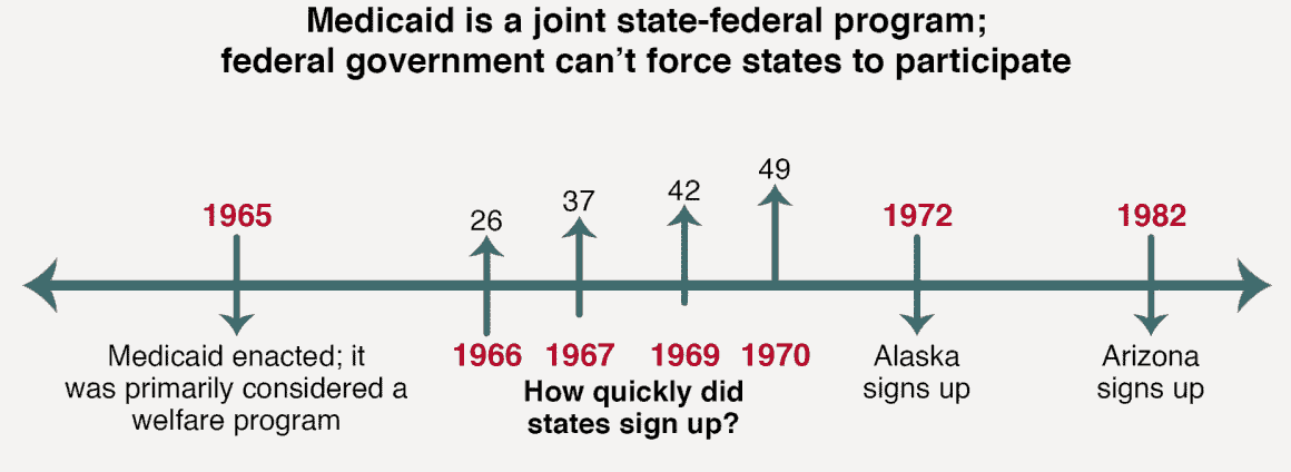 Timeline of the Medicaid Program